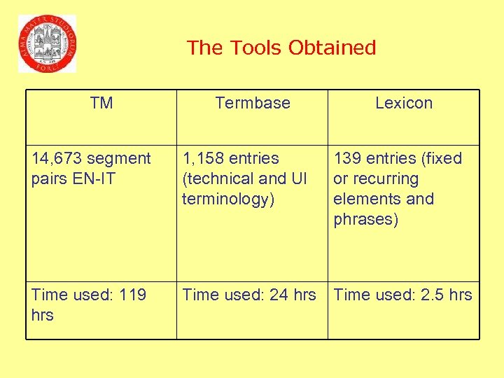 The Tools Obtained TM Termbase Lexicon 14, 673 segment pairs EN-IT 1, 158 entries