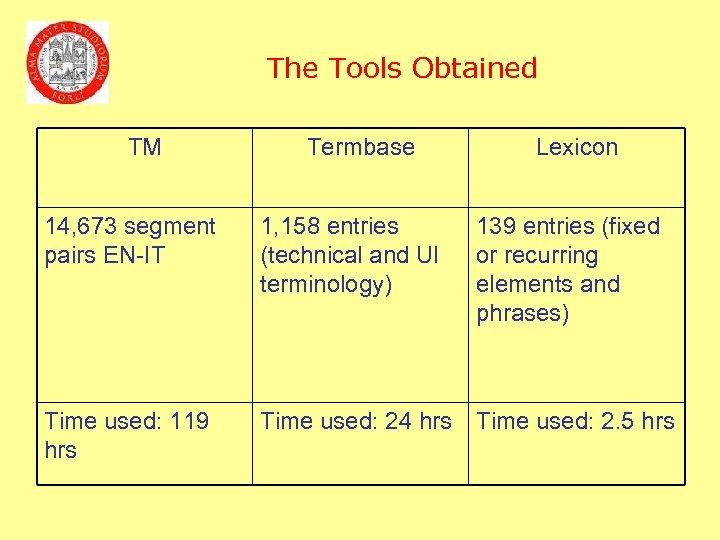The Tools Obtained TM Termbase Lexicon 14, 673 segment pairs EN-IT 1, 158 entries