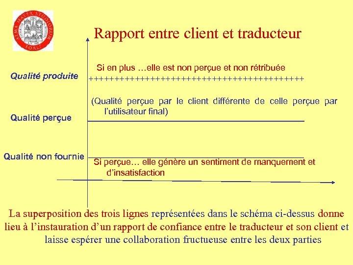 Rapport entre client et traducteur Qualité produite Qualité perçue Si en plus …elle est