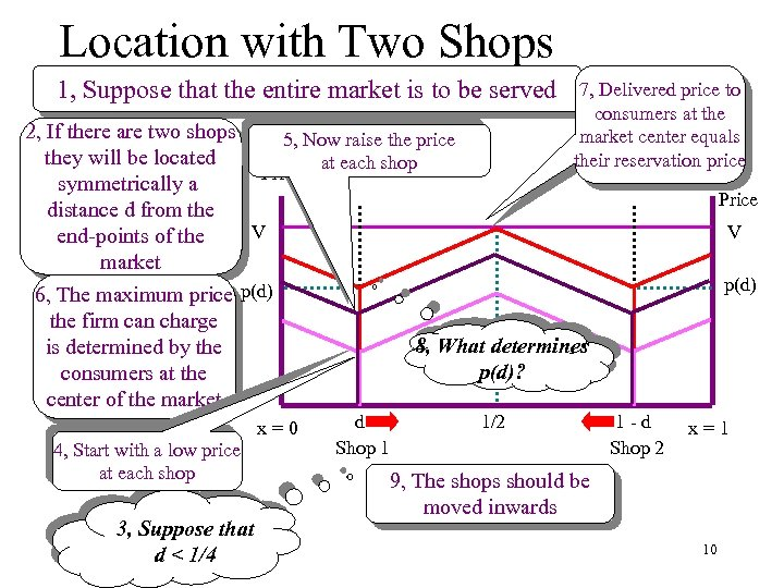 Location with Two Shops 1, Suppose that the entire market is to be served