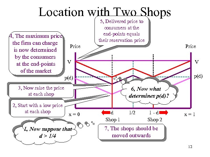 Location with Two Shops 4, The maximum price the firm can charge Price is