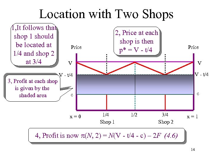 Location with Two Shops 1, It follows that shop 1 should be located at