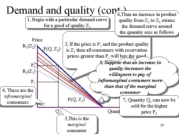 Demand quality (cont. ) an increase in product 6, Then 1, Begin with a