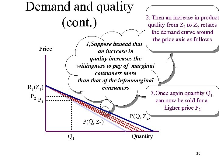 Demand quality (cont. ) 2, Then an increase in product quality from Z 1