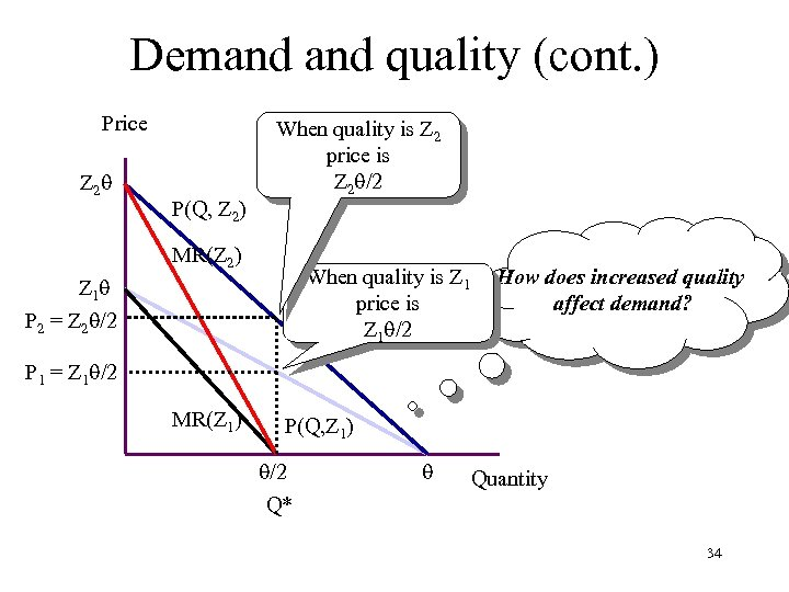 Demand quality (cont. ) Price Z 2 P(Q, Z 2) When quality is Z