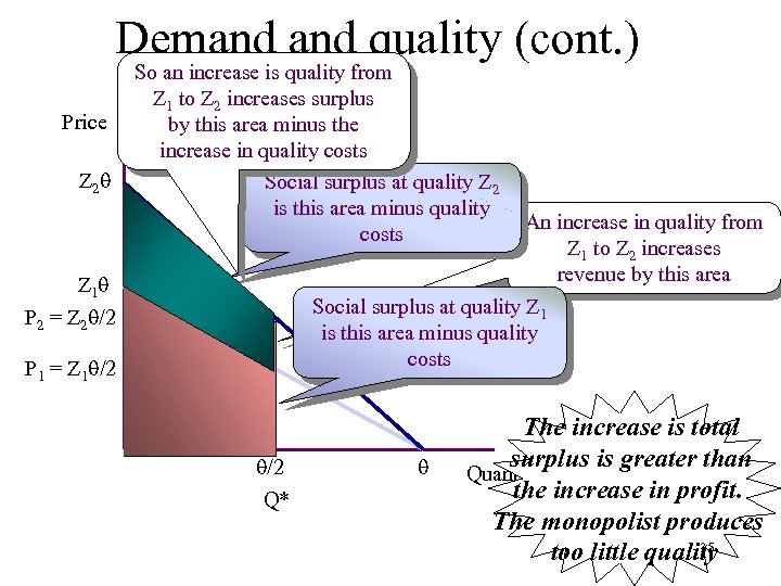 Demand quality (cont. ) Price Z 2 So an increase is quality from Z