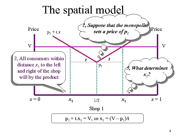 The spatial model Price 1, Suppose that the monopolist Price sets a price of