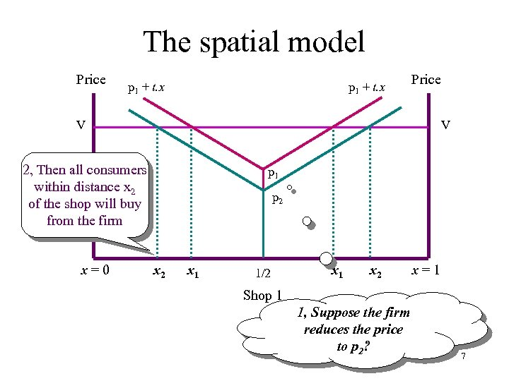 The spatial model Price p 1 + t. x Price V V 2, Then