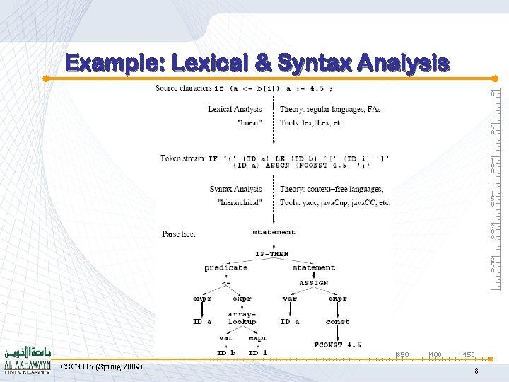 Example: Lexical & Syntax Analysis CSC 3315 (Spring 2009) 8