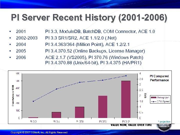 PI Server Recent History (2001 -2006) • • • 2001 2002 -2003 2004 2005