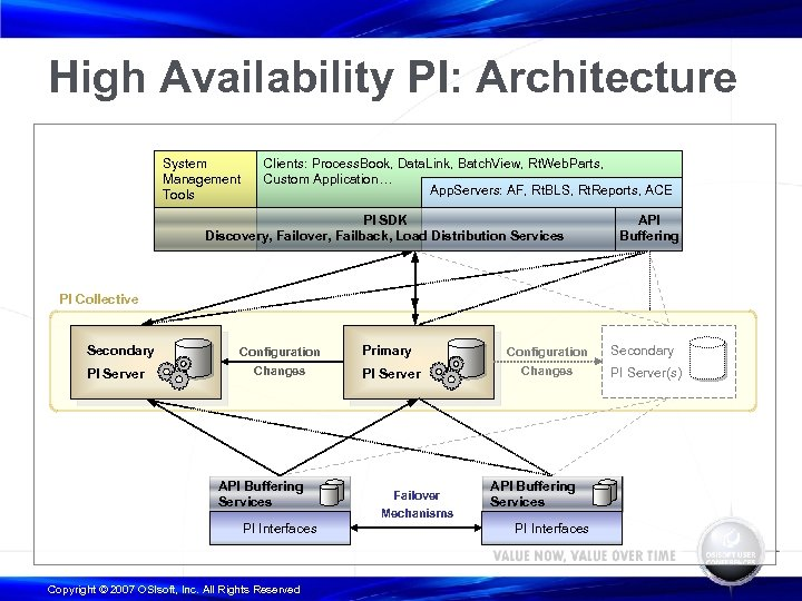High Availability PI: Architecture System Management Tools Clients: Process. Book, Data. Link, Batch. View,