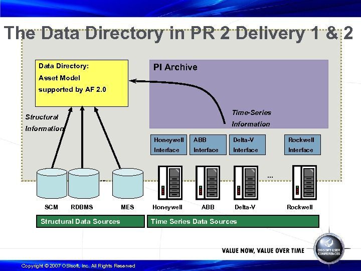 The Data Directory in PR 2 Delivery 1 & 2 Data Directory: PI Archive
