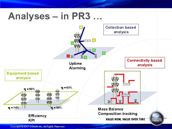 Analyses – in PR 3 … Collection based analysis Uptime Alarming Connectivity based analysis
