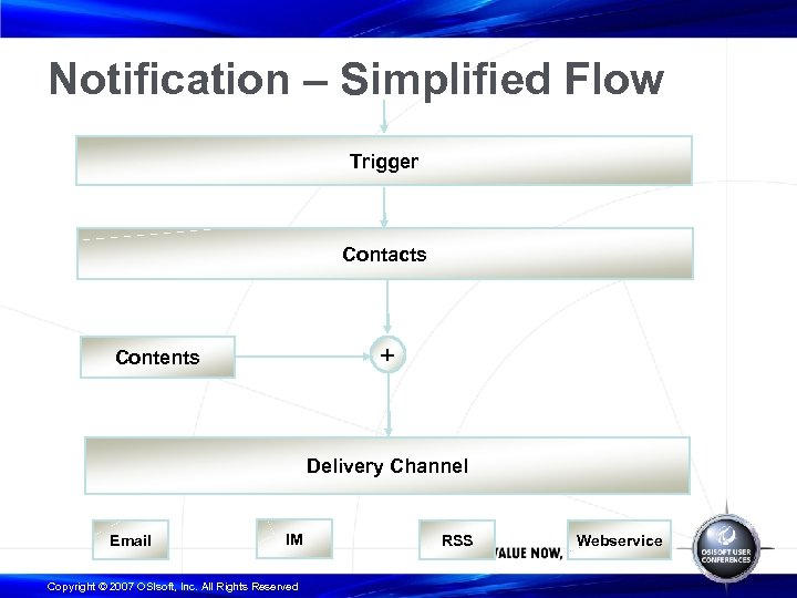 Notification – Simplified Flow Trigger Contacts + Contents Delivery Channel Email IM Copyright ©