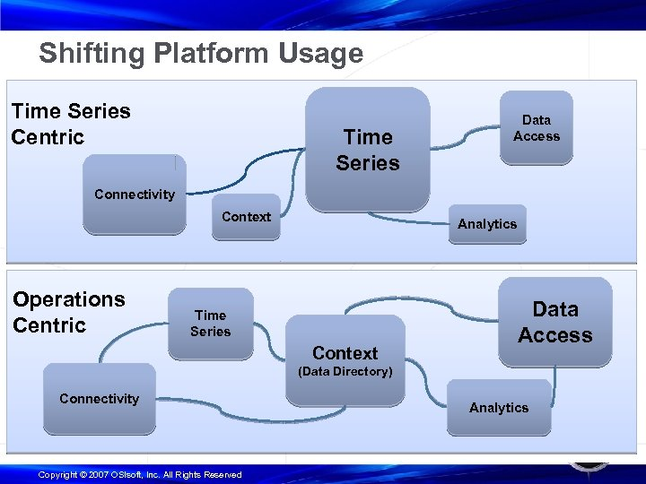 Shifting Platform Usage Time Series Centric Time Series Data Access Connectivity Context Operations Centric