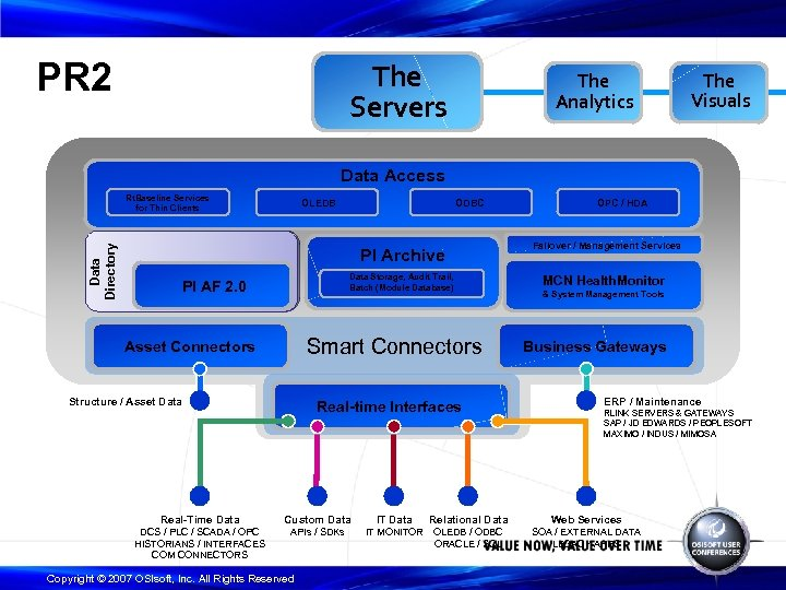PR 2 The Servers The Analytics The Visuals Data Access Data Directory Rt. Baseline