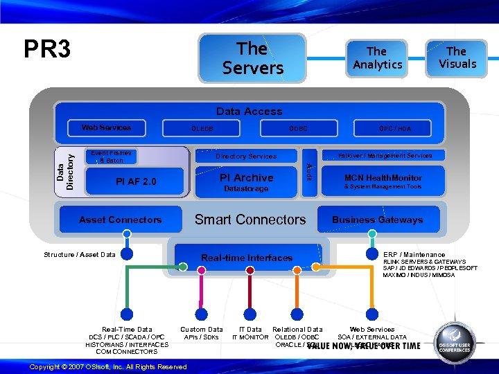 PR 3 The Servers The Analytics The Visuals Data Access OLEDB Event Frames &