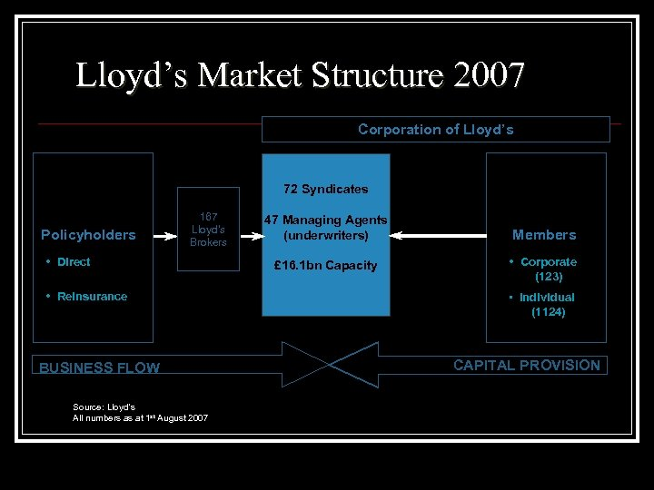 Lloyd's Market Structure 2007 Corporation of Lloyd's 72 Syndicates Policyholders 167 Lloyd's Brokers •