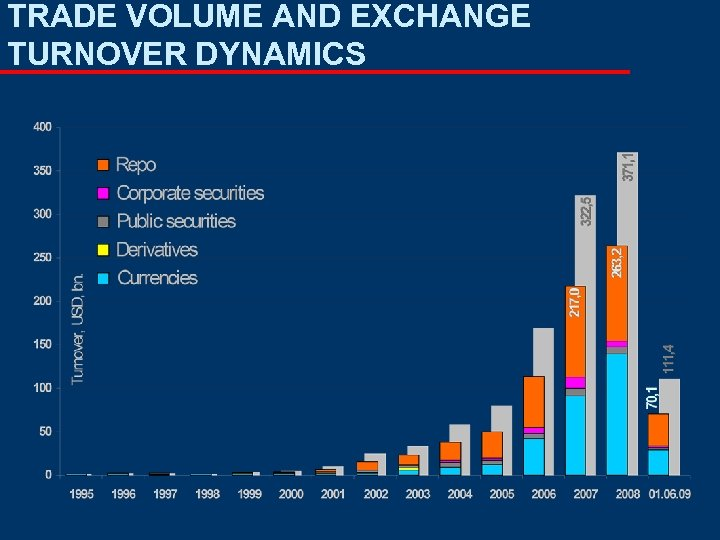 TRADE VOLUME AND EXCHANGE TURNOVER DYNAMICS