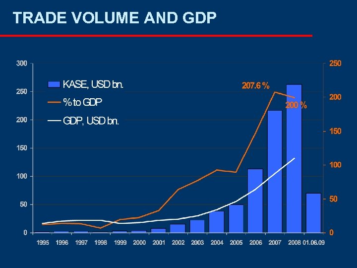 TRADE VOLUME AND GDP