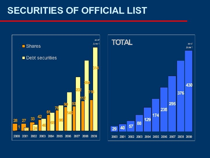 SECURITIES OF OFFICIAL LIST