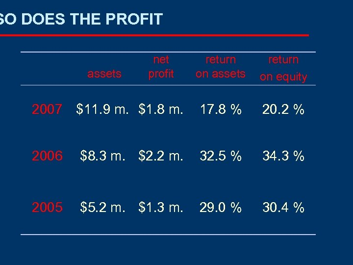SO DOES THE PROFIT return on assets return on equity 2007 $11. 9 m.