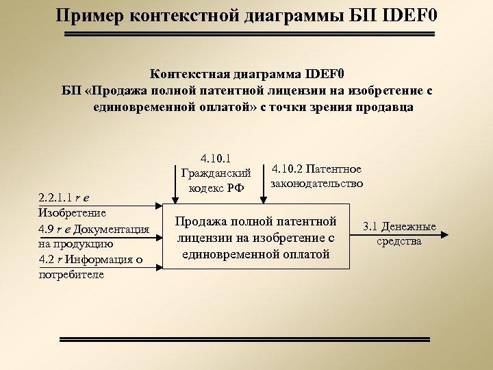 Пример контекстной диаграммы БП IDEF 0 Контекстная диаграмма IDEF 0 БП «Продажа полной патентной