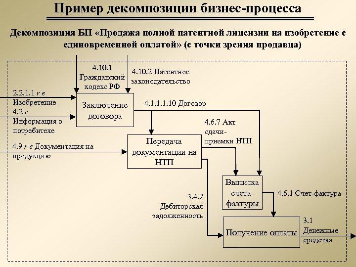 Пример декомпозиции бизнес-процесса Декомпозиция БП «Продажа полной патентной лицензии на изобретение с единовременной оплатой»