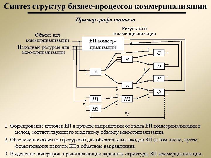 Синтез структур бизнес-процессов коммерциализации Пример графа синтеза Результаты коммерциализации БП коммерциализации r Объект для
