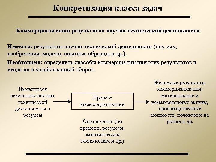 Конкретизация класса задач Коммерциализация результатов научно-технической деятельности Имеется: результаты научно-технической деятельности (ноу-хау, изобретения, модели,