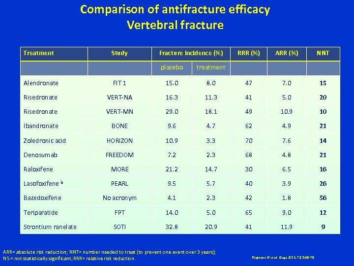 Comparison of antifracture efficacy Vertebral fracture Treatment Study Fracture incidence (%) placebo RRR (%)