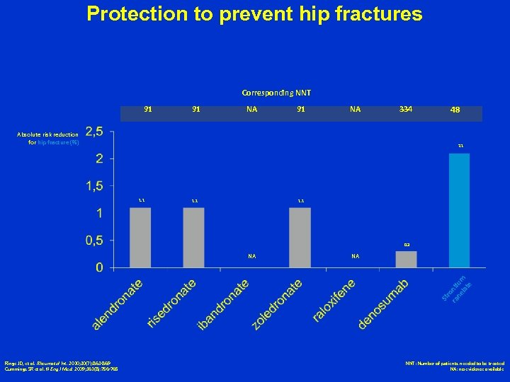 Protection to prevent hip fractures Corresponding NNT 91 91 NA 334 Absolute risk reduction
