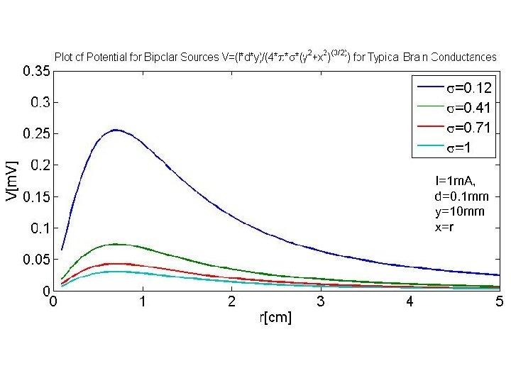 I=1 m. A, d=0. 1 mm y=10 mm x=r