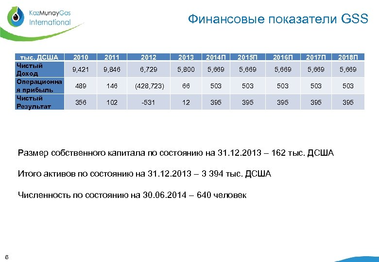 Финансовые показатели GSS тыс. ДСША Чистый Доход Операционна я прибыль Чистый Результат 2010 2011