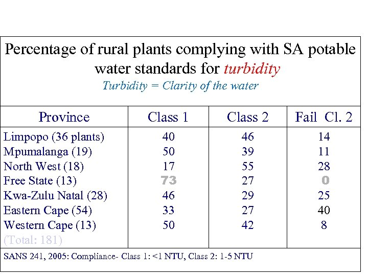 Percentage of rural plants complying with SA potable water standards for turbidity Turbidity =