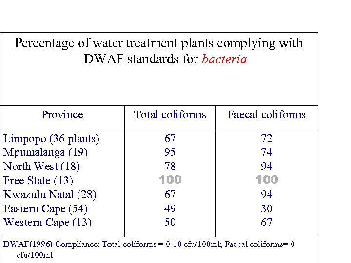 Percentage of water treatment plants complying with DWAF standards for bacteria Province Limpopo (36