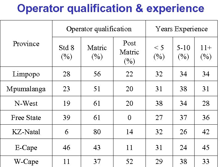 Operator qualification & experience Operator qualification Years Experience Std 8 (%) Matric (%) Post