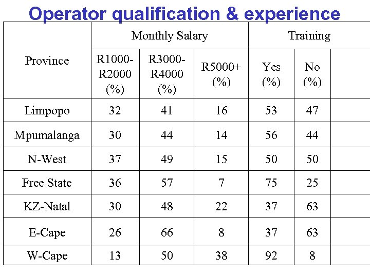 Operator qualification & experience Monthly Salary Training Province R 1000 R 2000 (%) R