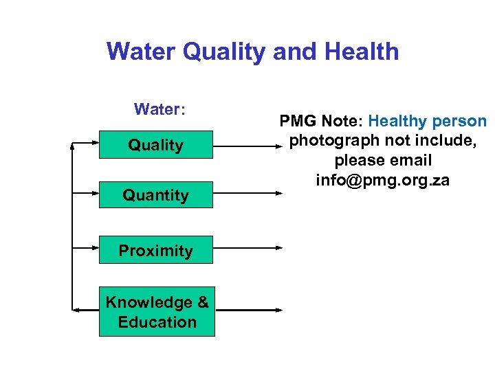 Water Quality and Health Water: Quality Quantity Proximity Knowledge & Education PMG Note: Healthy