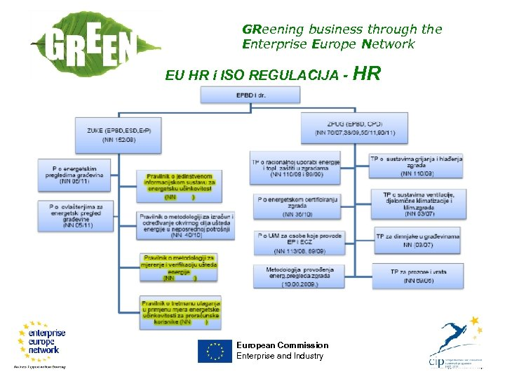 GReening business through the Enterprise Europe Network EU HR i ISO REGULACIJA - HR