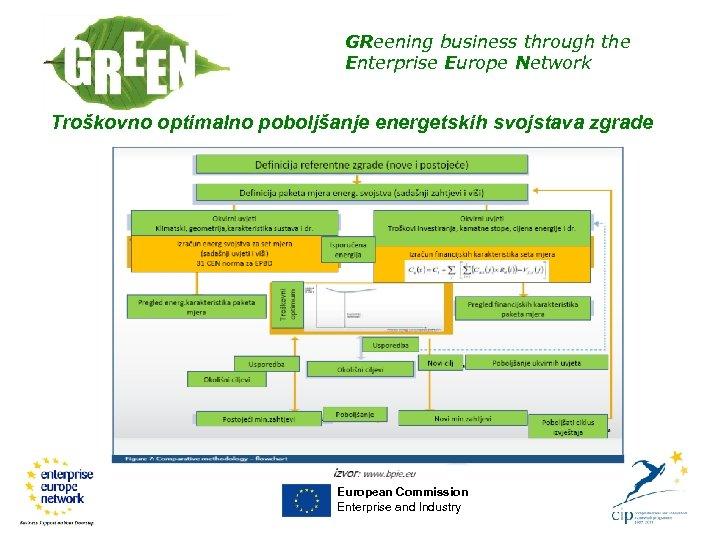 GReening business through the Enterprise Europe Network Troškovno optimalno poboljšanje energetskih svojstava zgrade European