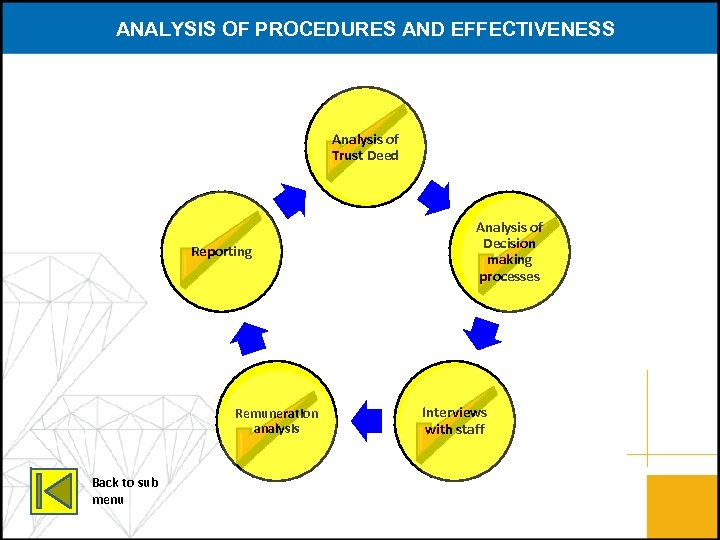 ANALYSIS OF PROCEDURES AND EFFECTIVENESS Analysis of Trust Deed Reporting Remuneration analysis Back to