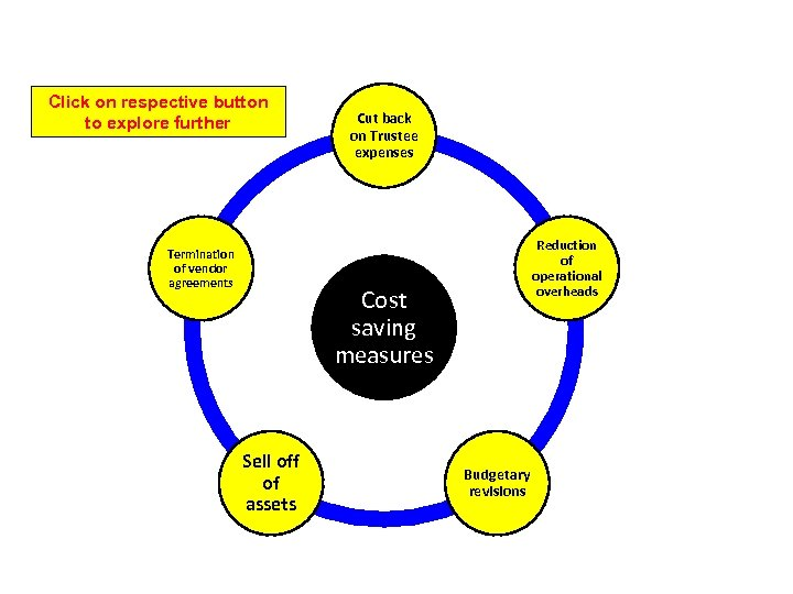 INTRODUCTION OF COST SAVING MEASURES Click on respective button to explore further Termination of