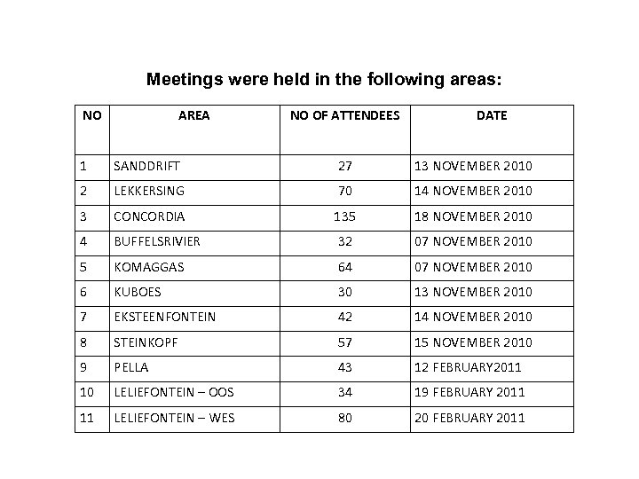 AREA VISITATIONS Meetings were held in the following areas: NO AREA NO OF ATTENDEES