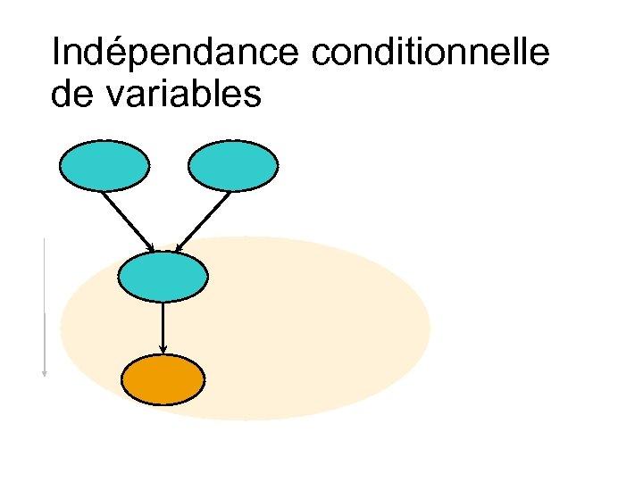 Indépendance conditionnelle de variables