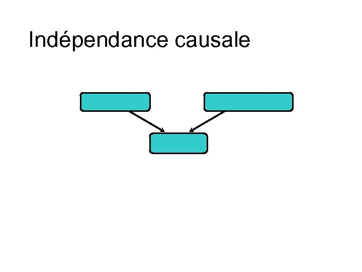 Indépendance causale
