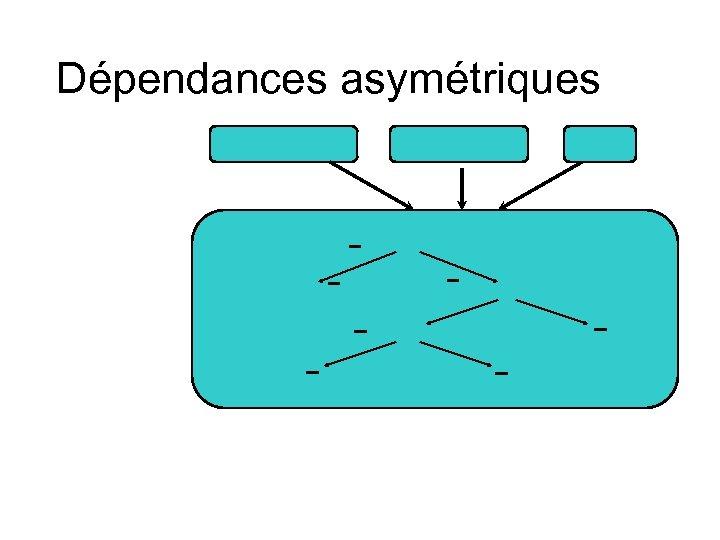 Dépendances asymétriques