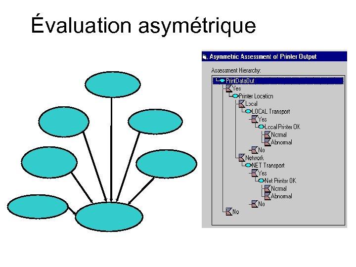 Évaluation asymétrique