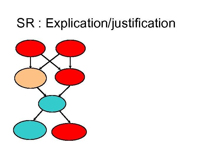 SR : Explication/justification