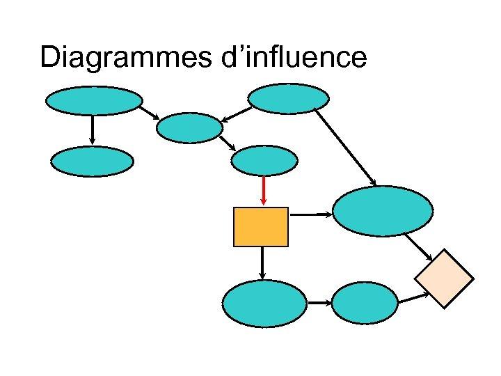 Diagrammes d'influence